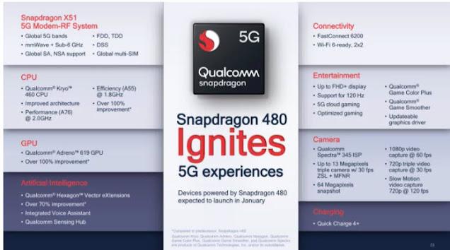 Spesifikasi Qualcomm Snapdragon 480 5G