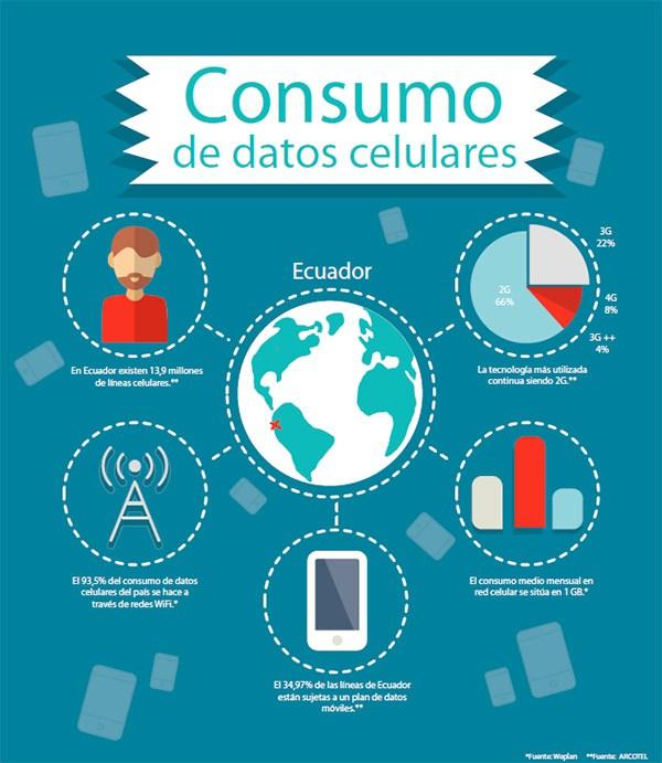 El 93,5% del consumo de datos celulares en Ecuador se realiza a través de redes WiFi