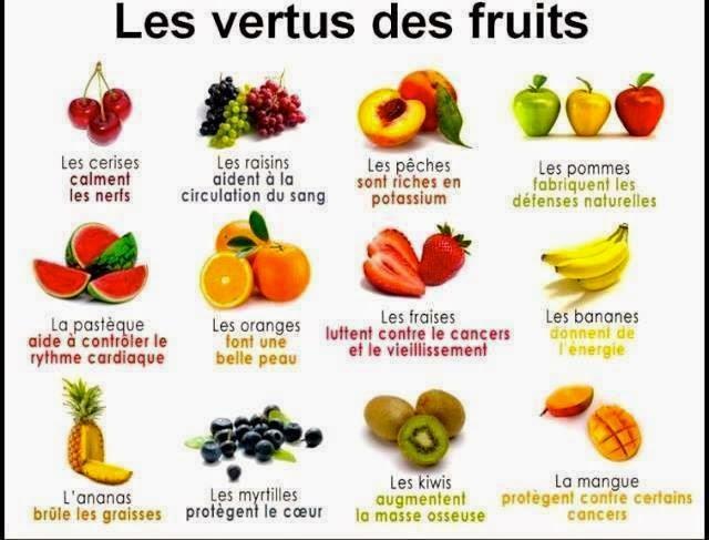 Nirvana sant les meilleurs fruits anti ge - Liste fruits exotiques avec photos ...