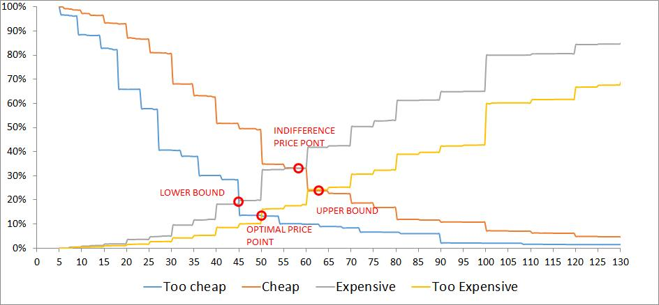 price sensitivity model Van westendorp's price sensitivity meter toggle newton, miller and smith proposed an extension to the psm model, which helps address this issue.