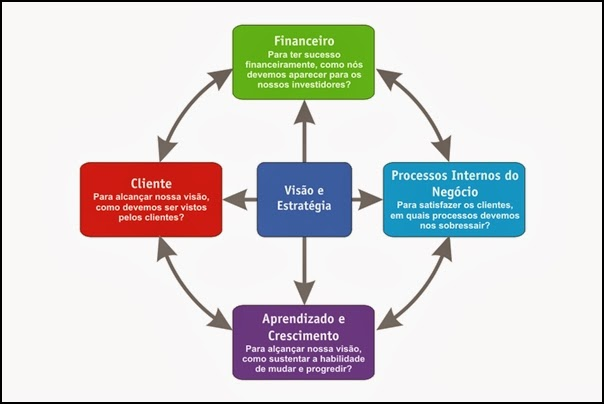 Perspectivas do Balanced Scorecard - BSC