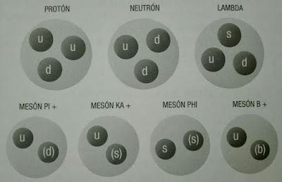 Particulas formadas por quarks