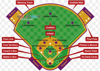 Contoh Gambar Lapangan Baseball Beserta Keterangannya Yang Lengkap