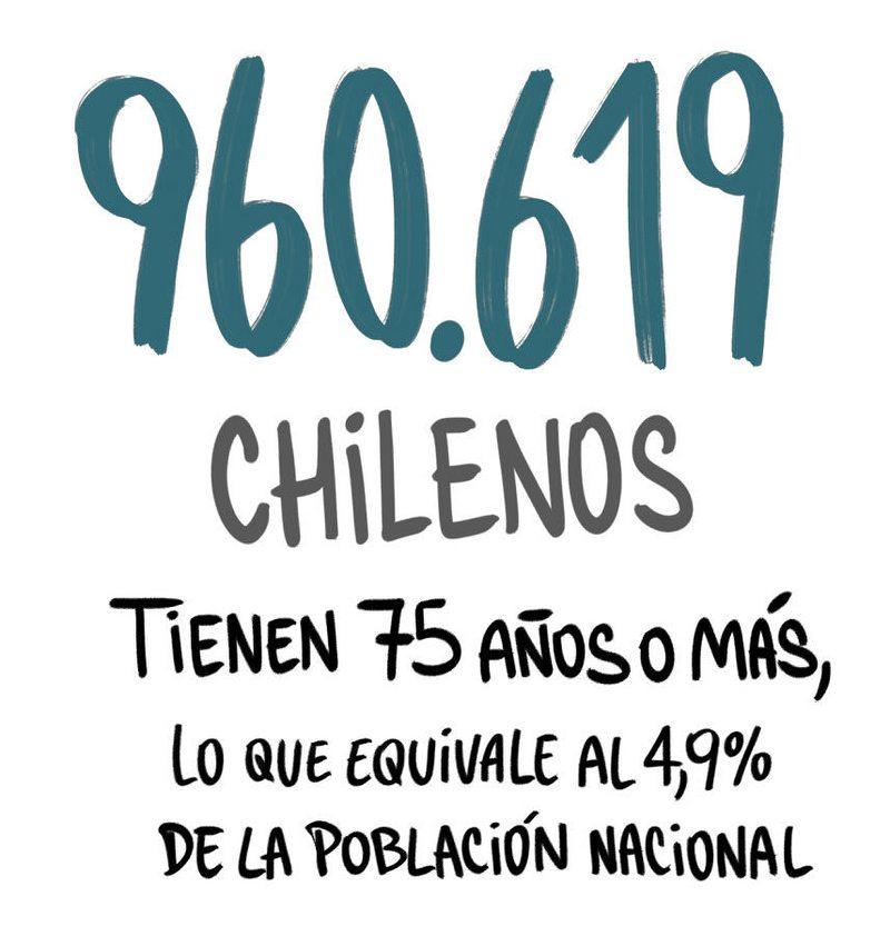 Radiografía a los mayores de 75 años en Chile
