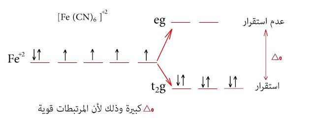 نظرية الحقل البلوري الحديد الثنائي +Fe²