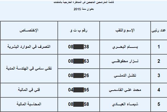 قائمة المترشحين الناجحين في المناظرة الخارجية بالملفات بعنوان سنة 2015الخاصة بالشركة الوطنية العقارية للبلاد التونسية للشمال ببنزرت