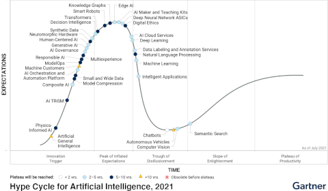 Gartner – Hype Cycle for Artificial Intelligence 2021
