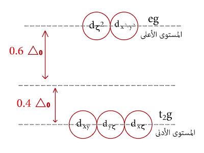 مستويات الطاقة eg , t2g المدارات d