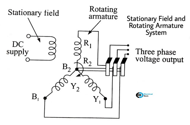 Advantages of Stationary Armature and Rotating Field in Alternator