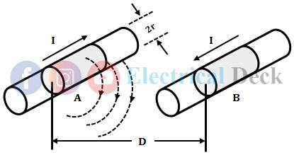 Inductance of Transmission Line