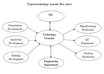 Tech transfer flow chart