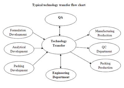 Tech transfer flow chart