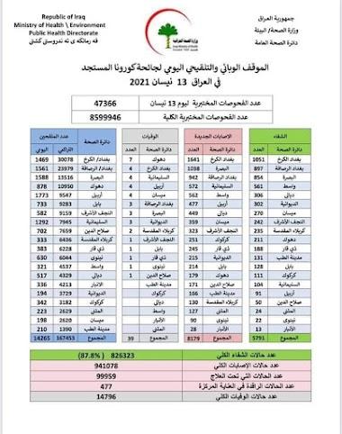 الموقف الوبائي والتلقيحي اليومي لجائحة كورونا في العراق ليوم الثلاثاء الموافق ١٣ نيسان ٢٠٢١