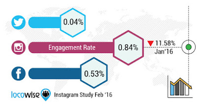 Instagram-Hits-11-Month-Low-Growth-Down-93-percent-And-Engagement-Down-70-percent