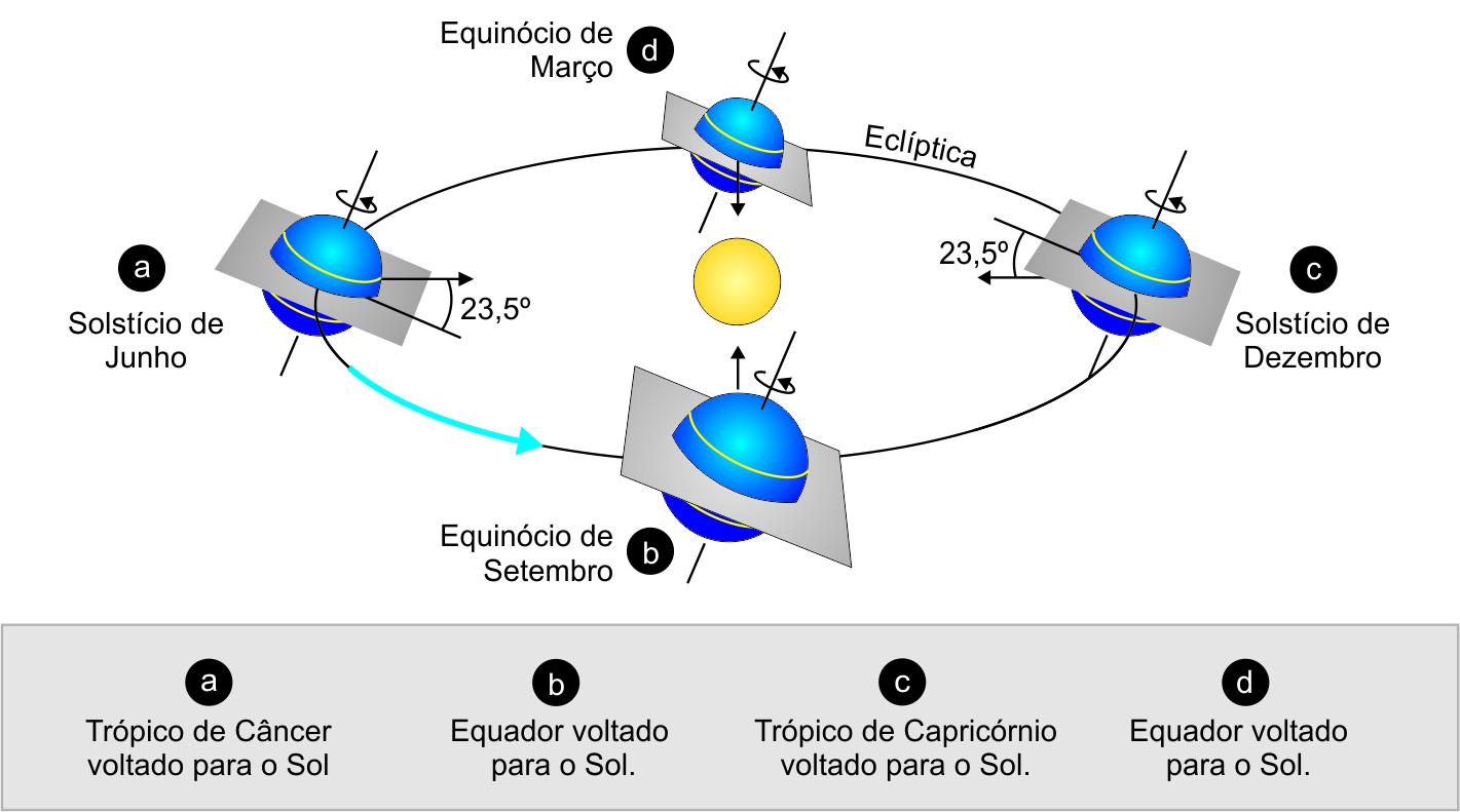 Ilustrações do suposto movimento de rotação da terra