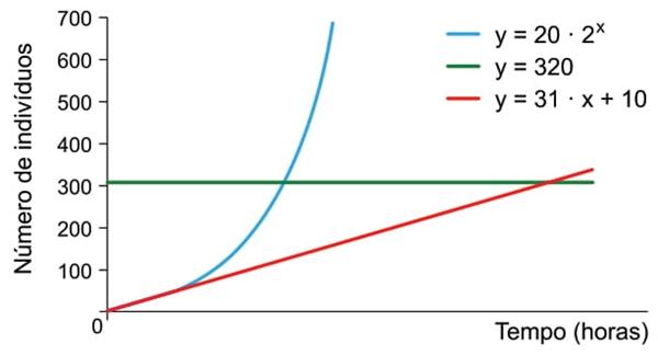 UNESP 2021: O gráfico mostra o crescimento de uma população de microrganismos em relação à resistência do meio, ao potencial biótico e à carga biótica máxima do ambiente. Os dados obtidos experimentalmente foram suficientes para a determinação das equações das curvas no gráfico.