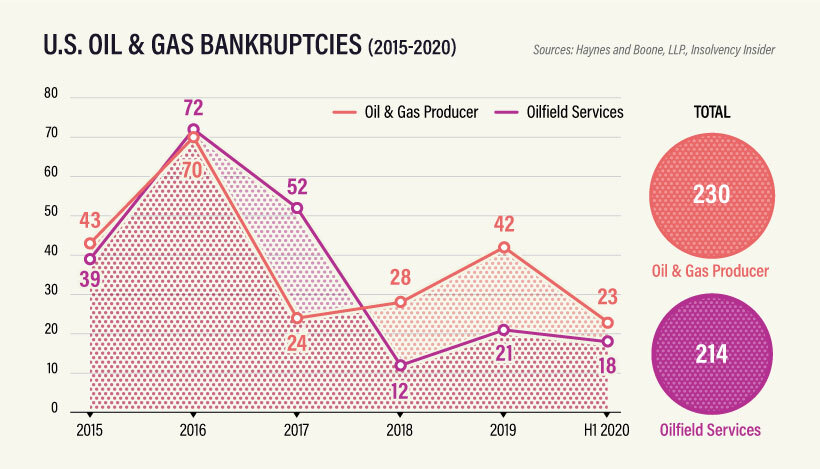 The Oil Crash: Nadie al timón