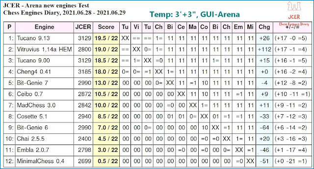 Chess Engines Diary - Tournaments 2021 - Page 9 2021.06.28.JCERArenaNewEnginesTest