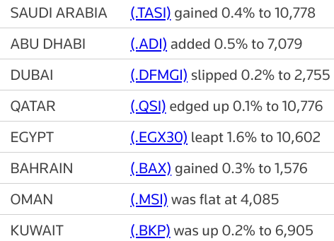 MIDEAST STOCKS #AbuDhabi leads Gulf higher as Yahsat makes strong market debut | Reuters
