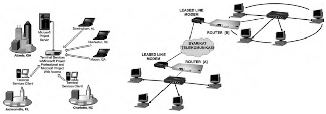 Jenis - jenis Jaringan Komputer