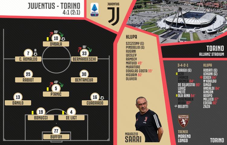Serie A 2019/20 / 30. kolo / Juventus - Torino 4:1 (2:1)