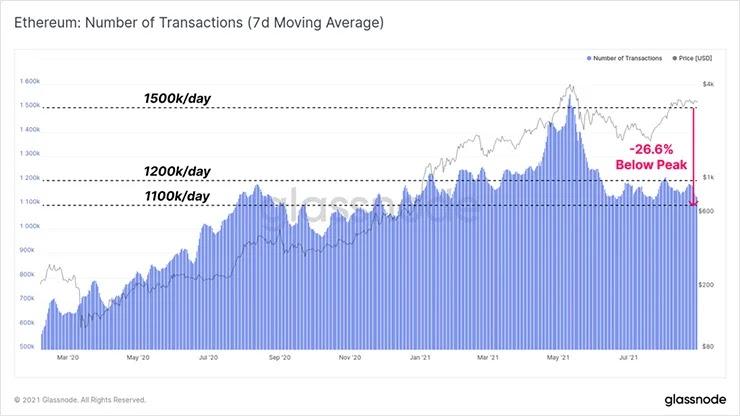 График транзакций Ethereum
