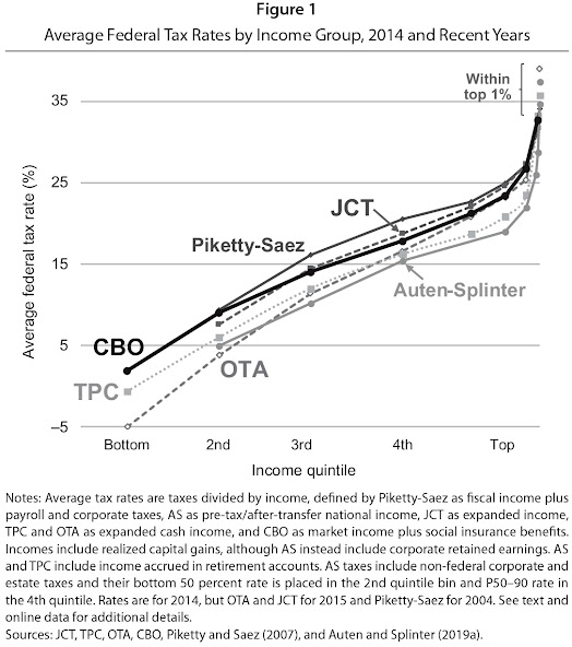 What Gets Counted When Measuring US Tax Progressivity