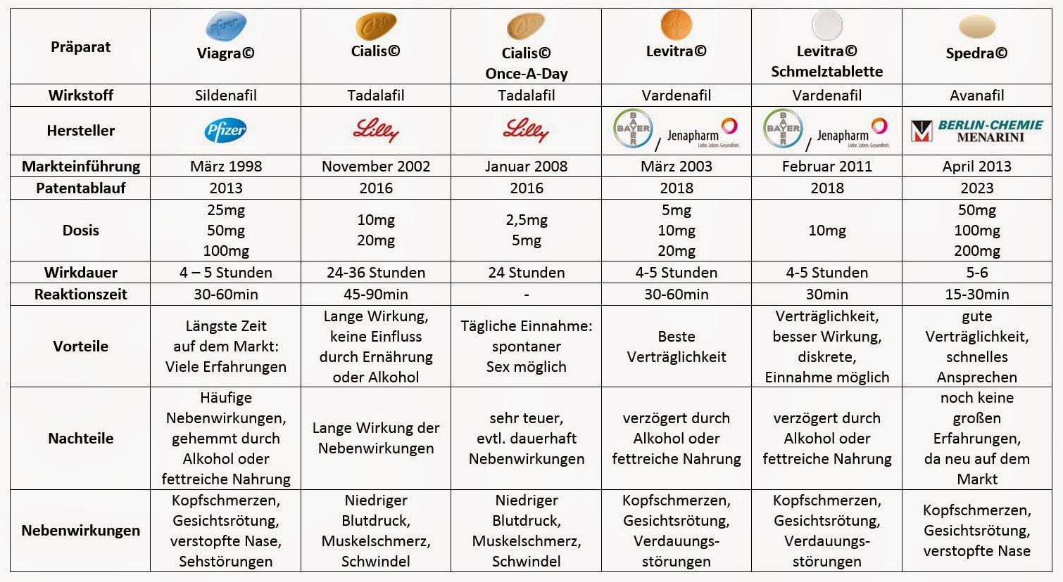 penisgröße tabelle
