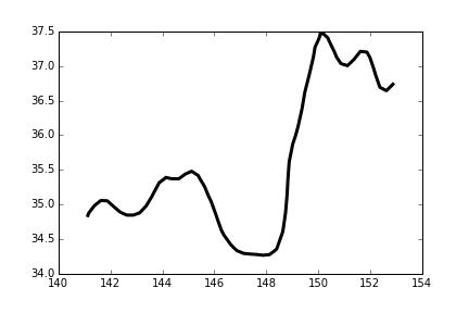 Ocean Science Hack: 等値線の位置を求める