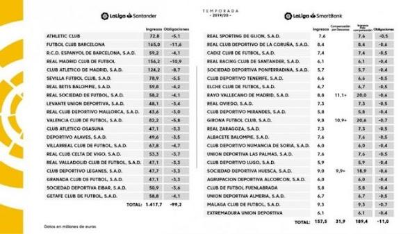 El Málaga consiguió ingresar 9,3 millones de euros la pasada temporada por derechos de TV