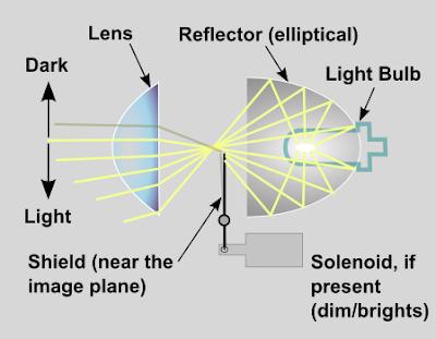 Skema lampu projektor