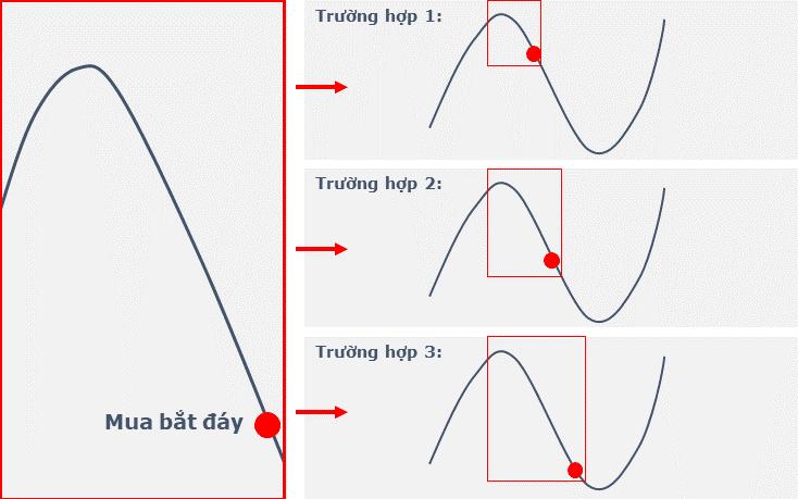 3 trường hợp có thể xảy ra khi bắt đáy cổ phiếu