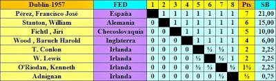 Clasificación final del Torneo Internacional de Ajedrez de Dublín 1957