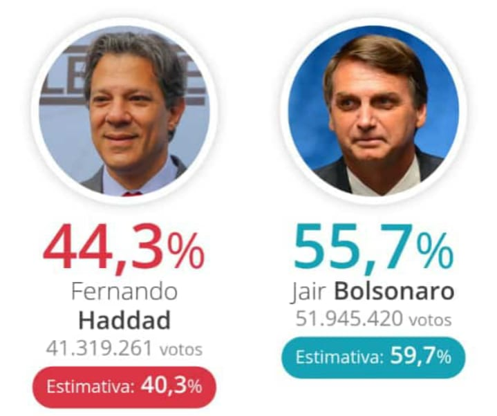 e690f7d6 929e 4e1f 99e5 e3c95611a29b - Bolsonaro venceu em todos Estados do Sul, Sudeste e Centro-Oeste