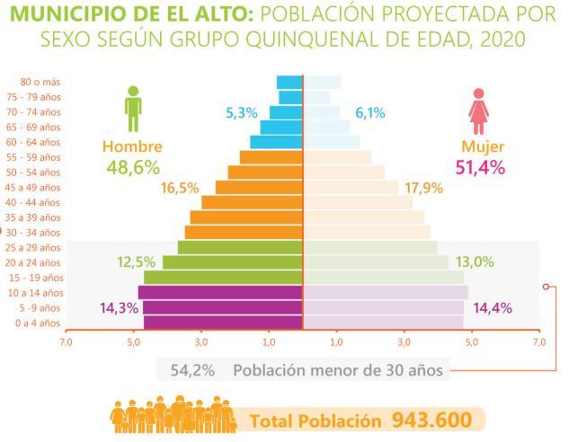 Población de El Alto