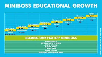 MINIBOSS образовательный рост