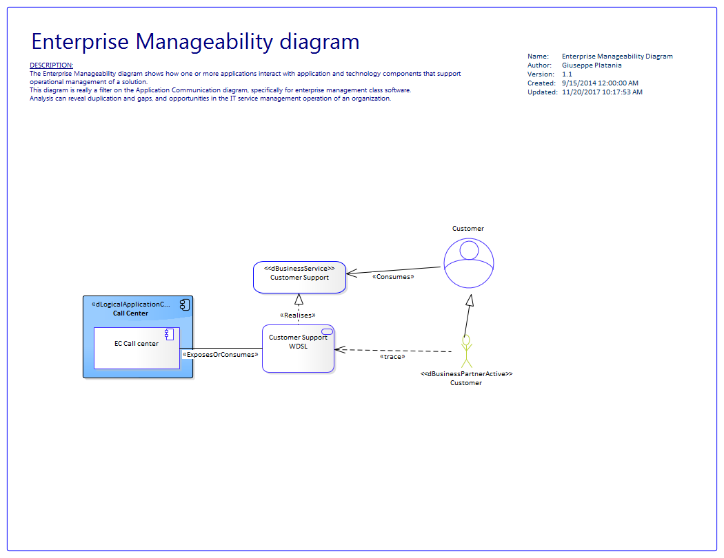 the enterprise manageability diagram shows how one or more applications  interact with application and technology components that support  operational