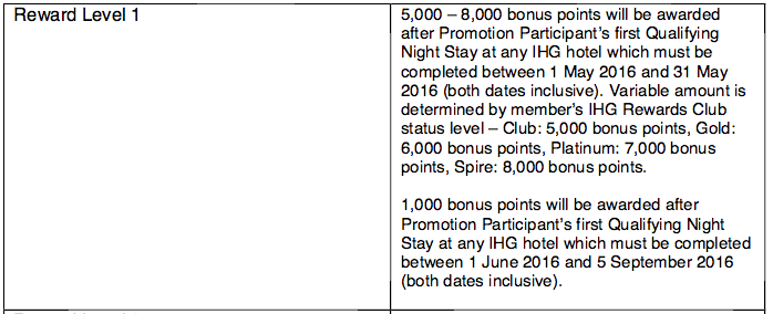 IHG Rewards Club's Share Forever now open for registration