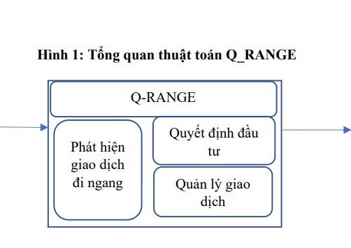 Q-RANGE : Một thuật toán Đầu tư hiệu quả trên Thị trường ngoại hối