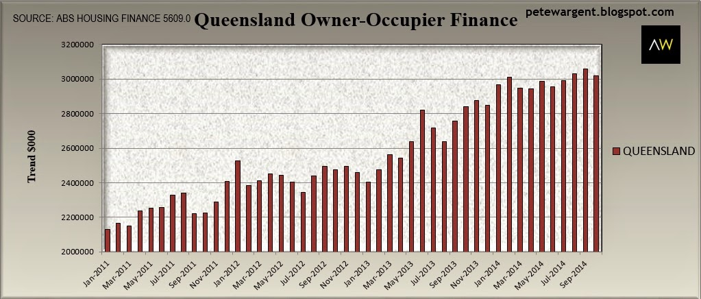 queensland finance