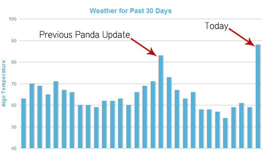 As nosotros are getting nigh to the destination of this calendar month together with already webmasters every bit good every bit bloggers Google Panda 4.0 Was Influenza A virus subtype H5N1 Rumor: Diversity Update