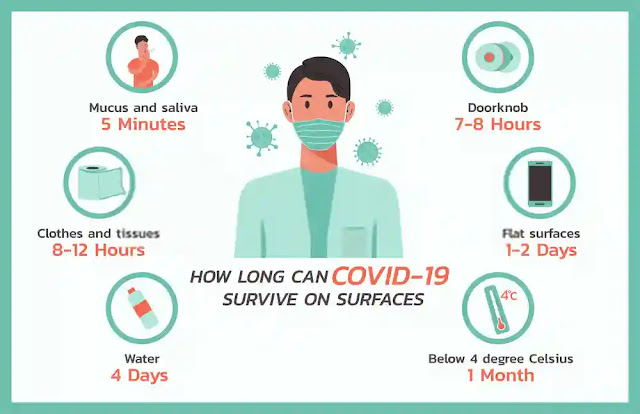 What is COVID-19 and what are the symptoms? How long does coronavirus live on different surfaces?