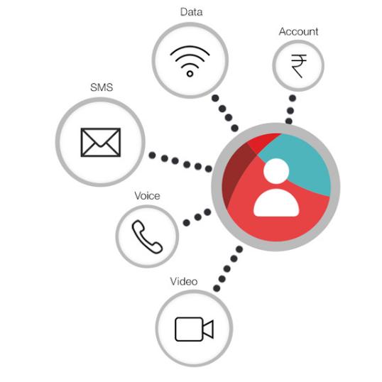 Reliance Jio Mobile Apps - MyJio - A Gateway to Reliance Jio - Youth