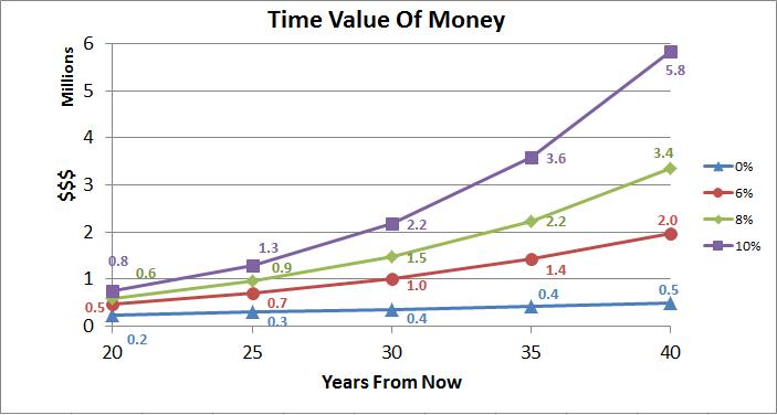 value of money essay