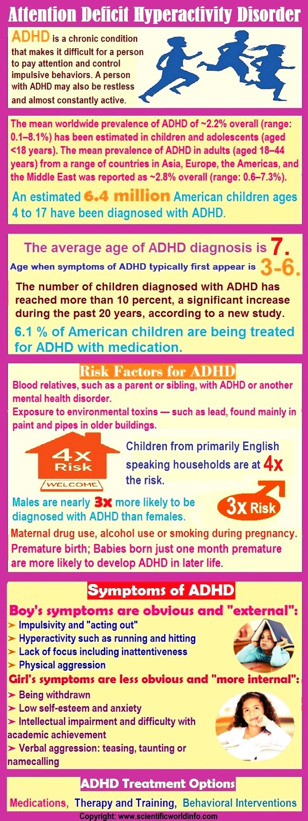 ADHD infographics