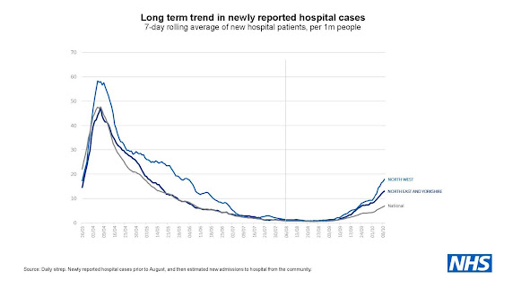 121020 Long term trend in newly reported hospital cases