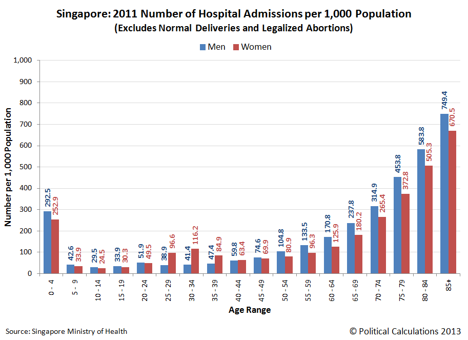 Singapore: 2011 Number of Hospital Admissions per 1,000 Population, (Excludes Normal Deliveries and Legalized Abortions)