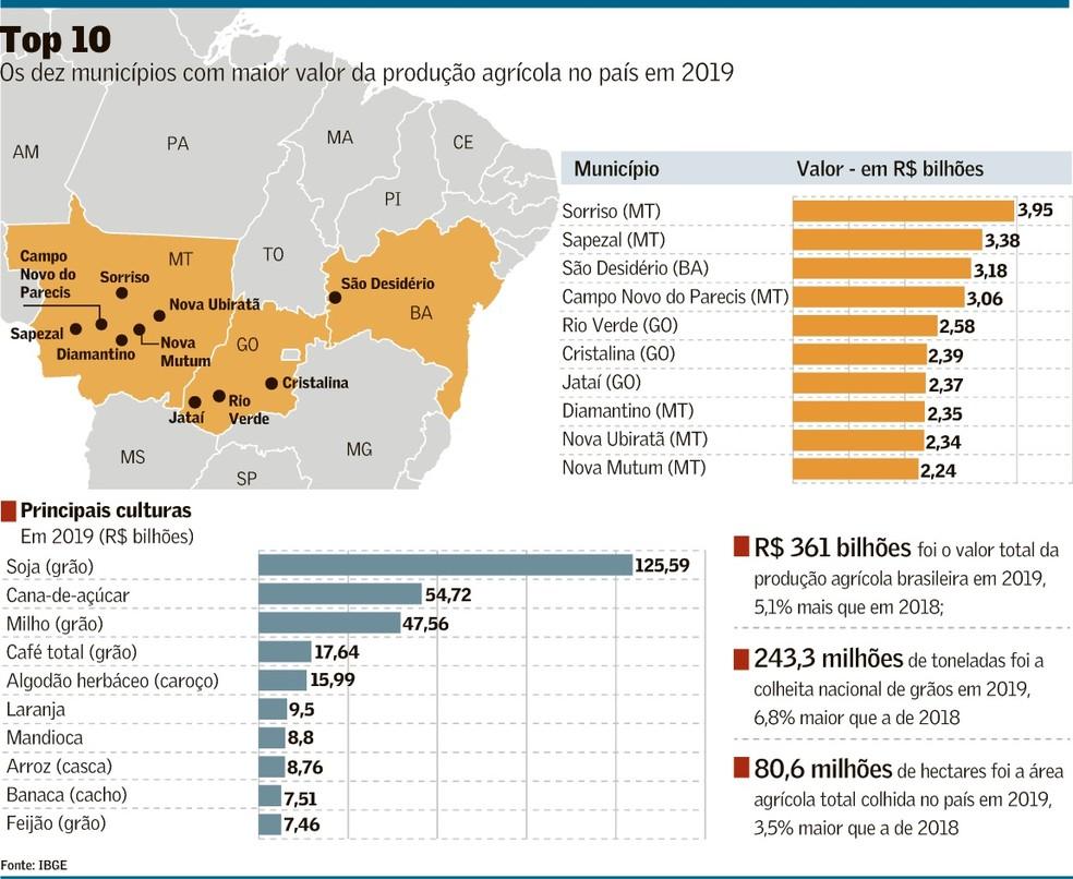 Regiones Agropecuarias Brasil
