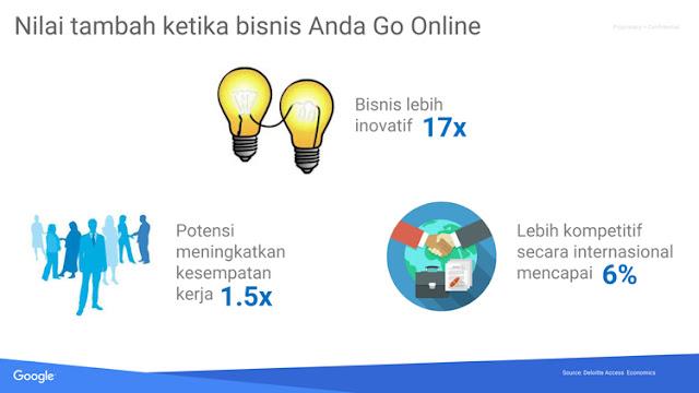 nilai tambah ketika bisnis anda go online