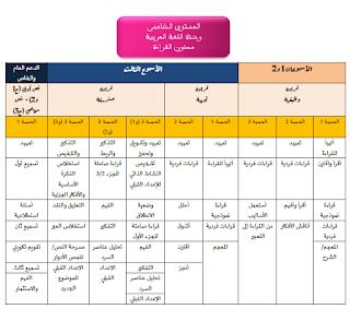 حصري 2019 : منهجية المستوى الخامس